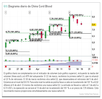 Diagrama de China Cord Blood