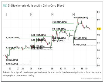 Gráfico horario de China Cord Blood
