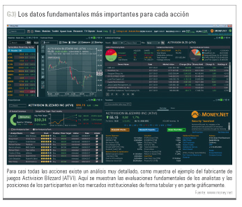 datos fundamentales money.net