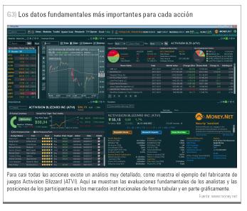 datos fundamentales money.net