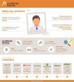 Bolsa Social, plataforma de equity crowdfunding. Inversor de impacto en España