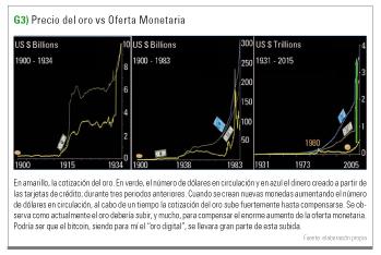 precio oro vs oferta monetaria