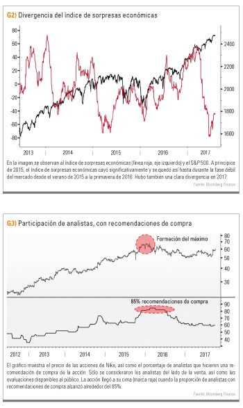 Divergencias por noticias económicas