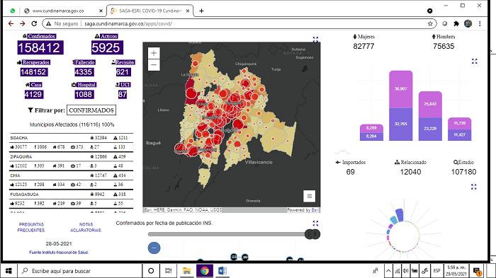 La COVID-19 MARCHA en Sabana Centro. Se cobra 10 muertes y 980 contagios.