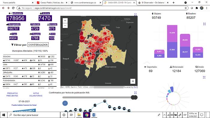 Irresistible la COVID-19: 15 decesos y 1.066 contagios en Sabana Centro