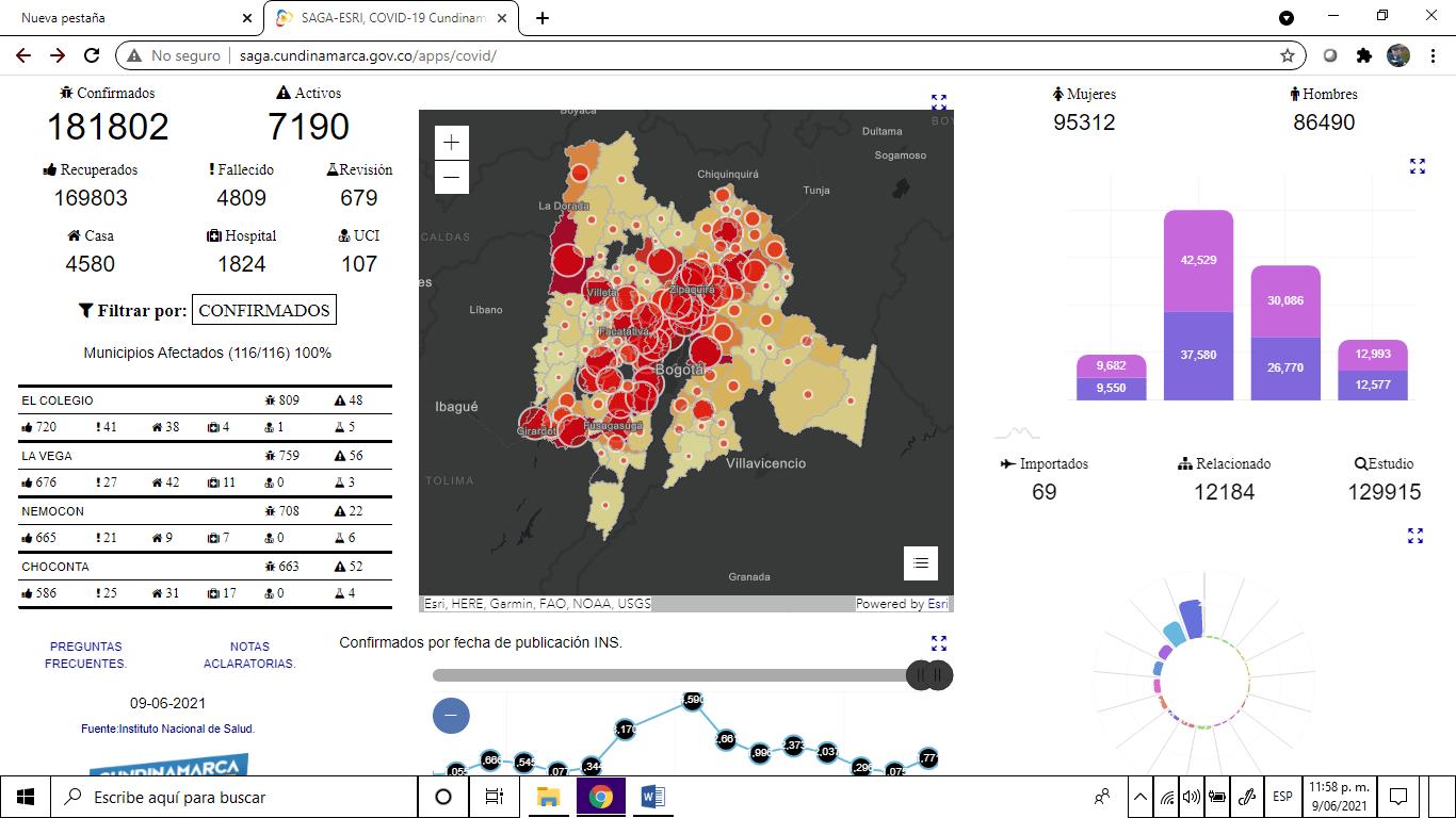 COVID-19: 14 decesos y 583 contagios en Sabana Centro. Zipaquirá suma 340 fallecidos.