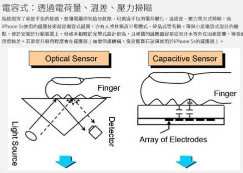 指紋晶片模組 電容式與光學式
