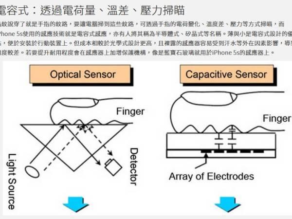 指紋辨識模組 光學式與電容式