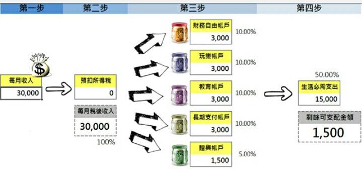 小資族資金最大化利用:無風險套利 1