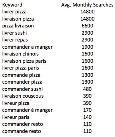 mots cles livraison repas inclus pizza