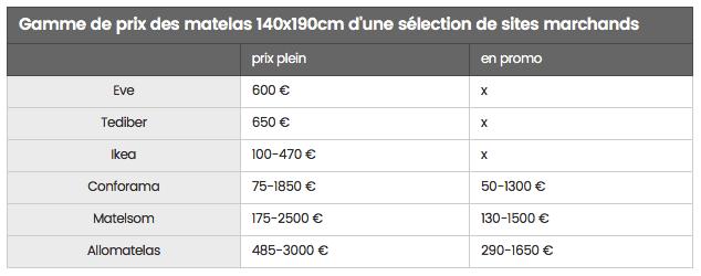 comparaison prix matelas france source JDN