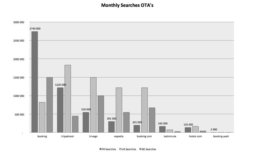 requetes mensuelles Europe OTA s