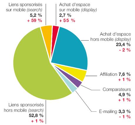 online marketing spend france