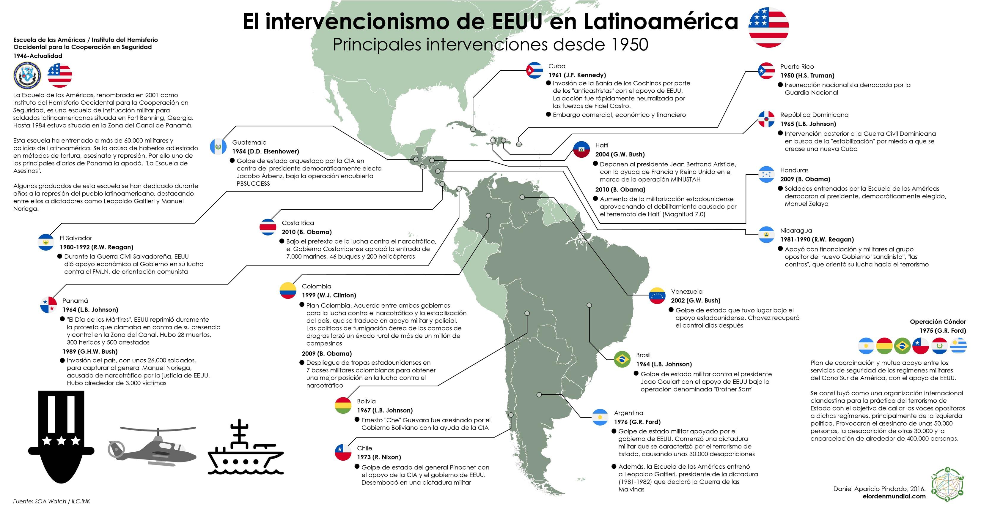 EE. UU. en Latinoamérica