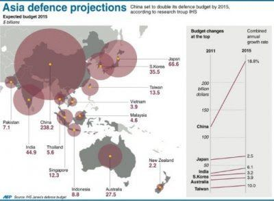 Defence Budget_AFP