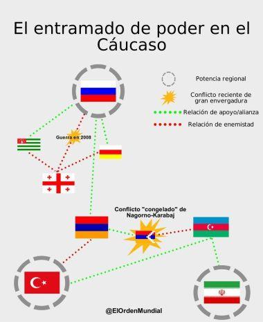 Entramado de poder Cáucaso