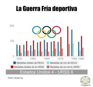La geopolítica de los Juegos Olímpicos