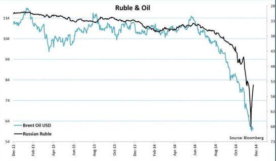 Rublo petróleo
