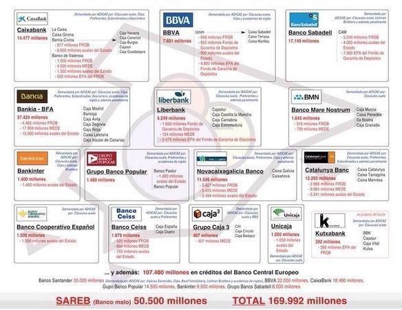 España - Economía - Finanzas - Ayudas a la banca