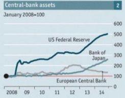 Mundo - Economía - Finanzas - Activos Bancos centrales 2014