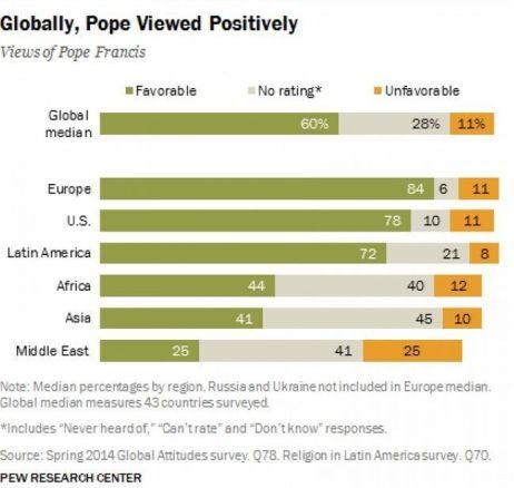 Opinión por continentes del papa Francisco