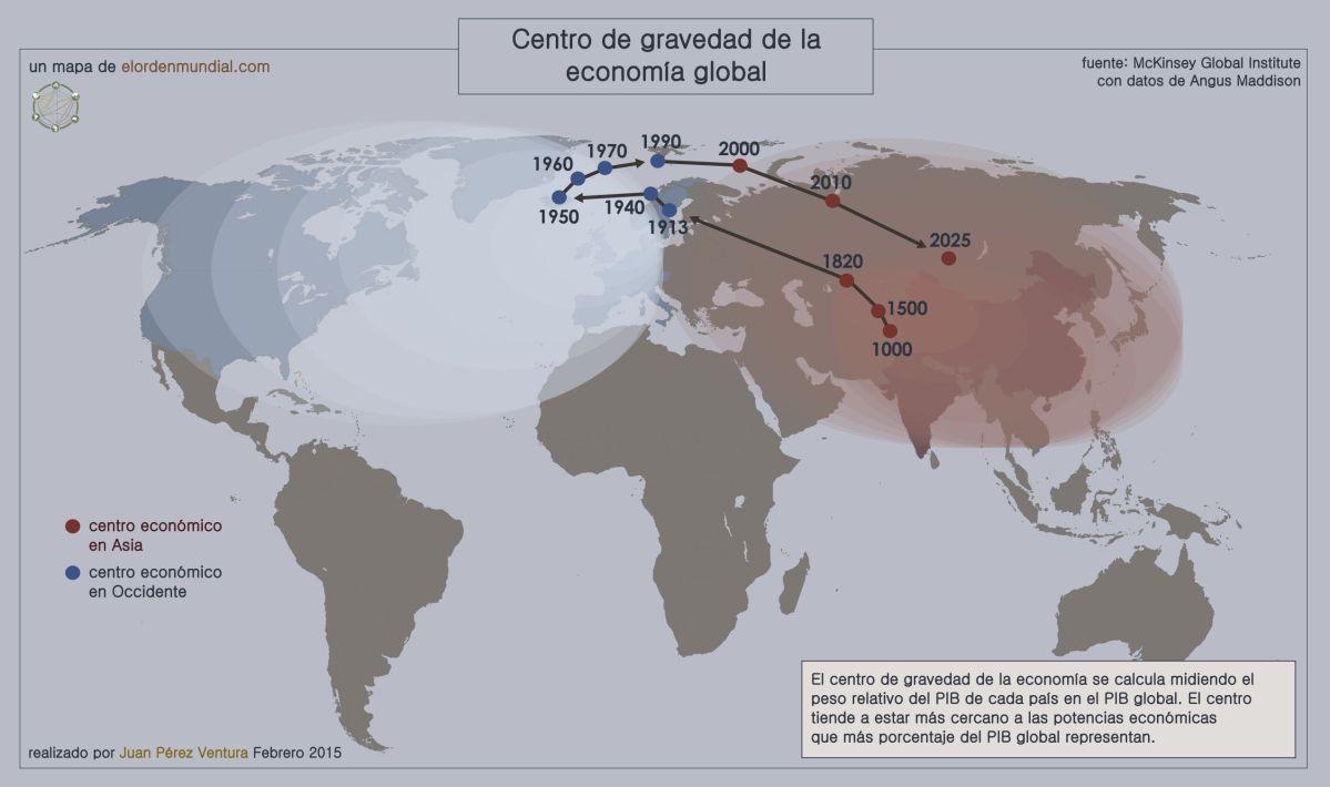 El orden económico histórico a nivel global