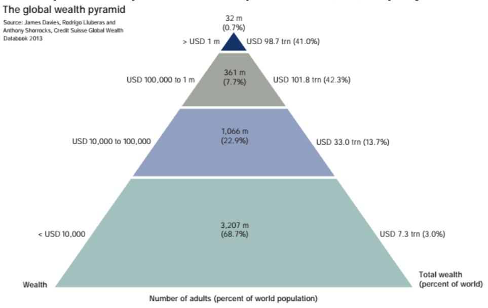 El 68% de la población mundial posee un escaso 3% de la riqueza total. Por contra, un 0,7% de privilegiados tienen más del 40% de la fortuna global. Fuente: Credit Suisse Global Wealth Report 2013.
