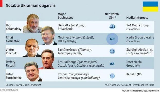 Europa - Ucrania - Economía - Poder - Oligarcas ucranianos
