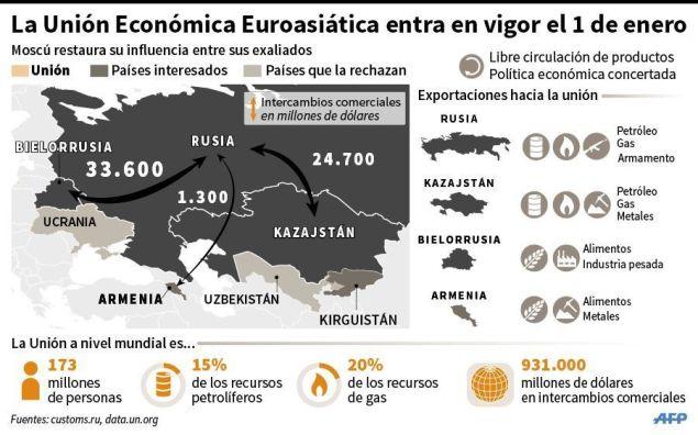 Unión Económica Euroasiática