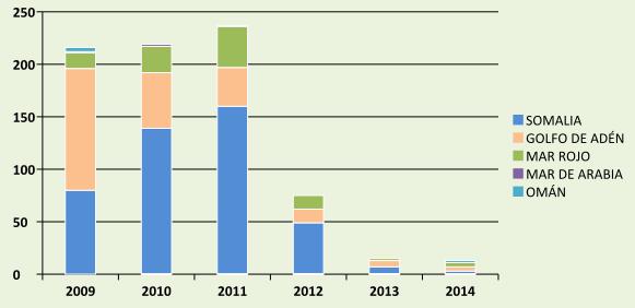 Incidentes de piratería y robo a mano armada relacionados con los piratas somalíes (2009-2014)