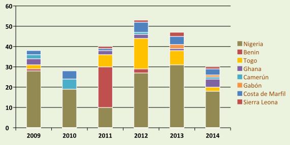 Incidentes de piratería y robo a mano armada registrados en el Golfo de Guinea (2009-2014)