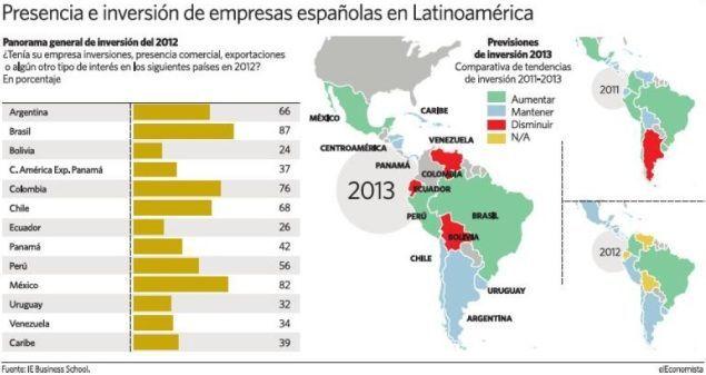 Presencia empresas España LatAm