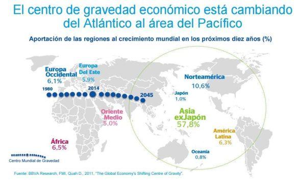 Desplazamiento del centro de gravedad económico global para 2045 y previsiones de aportación al crecimiento global en 2024. Fuente: BBVA Research