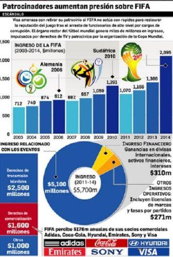 Fifa-deportes-patrocinadores tabla ingresos