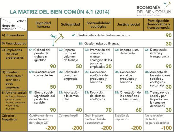 Matriz del bien común 4.1