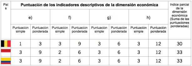 Puntuación de los indicadores descriptivos de la dimensión económica
