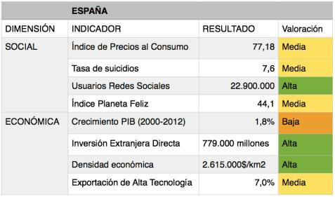 Valoración de los indicadores del IDSE para España