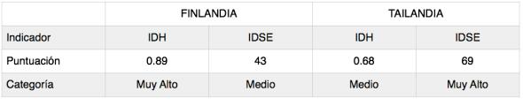Comparación de resultados en el IDH y en el IDSE para dos países distintos