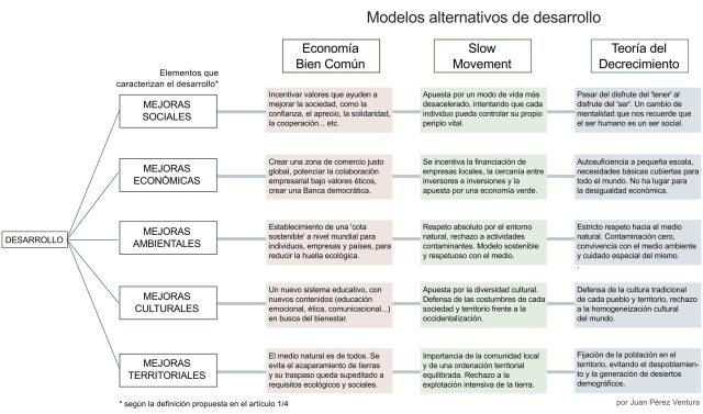 ModelosAlternativosTFM