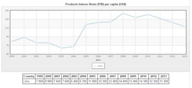 Evolución del PIB per capita libio hasta el 2013 (en dólares americanos)