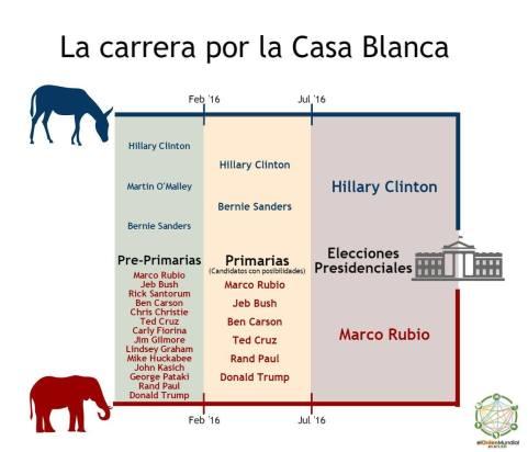 Candidatos y fases electorales en las presidenciales de Estados Unidos. Elaboración propia.