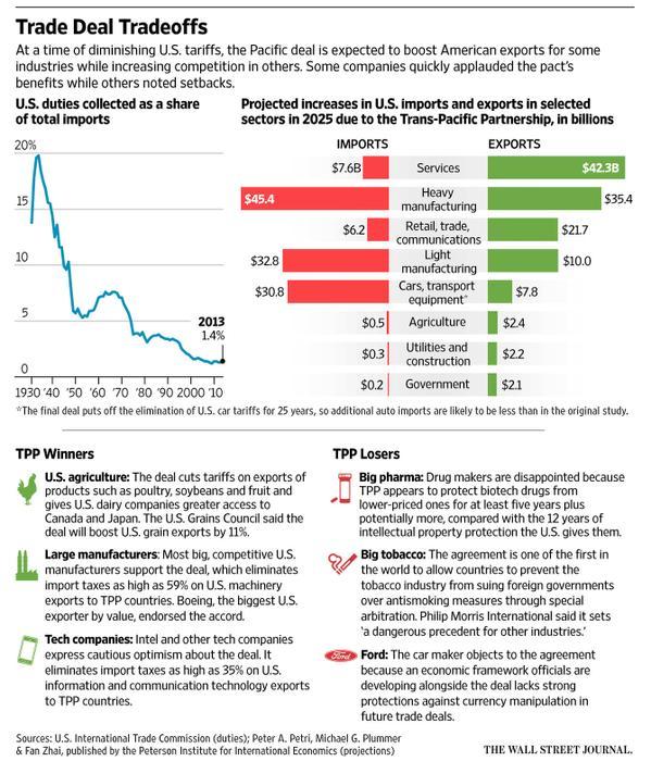 Estados Unidos - Economía - Comercio - Ganadores perdedores EEUU con TPP