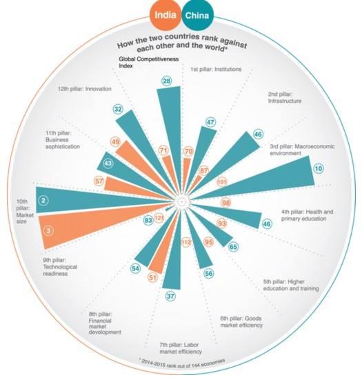 Comparativa entre China e India. Fuente: Foro Económico Global