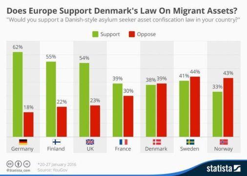Apoyo ley migrante Dinamarca