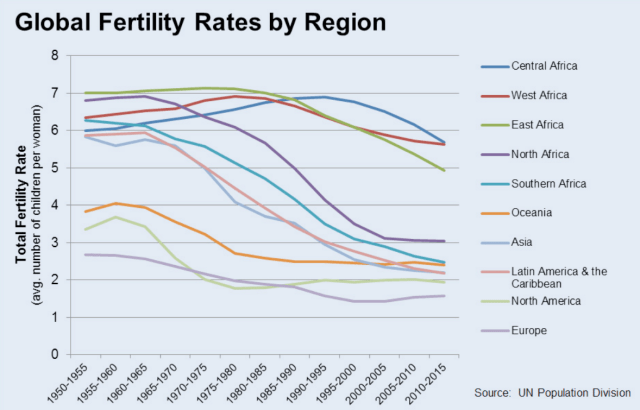 Fuente: https://www.newsecuritybeat.org/2015/05/whats-west-central-africas-youthful-demographics-high-desired-family-size/