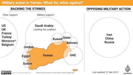 Partidarios y detractores de la intervención armada en Yemen. Fuente: Al Jazeera