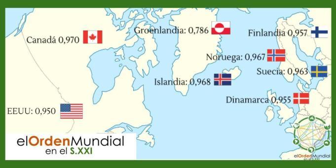 Índice de Desarrollo Humano en 2010 de los países del entorno del Atlántico Septentrional. Groenlandia tiene un grado de desarrollo equivalente a Argelia