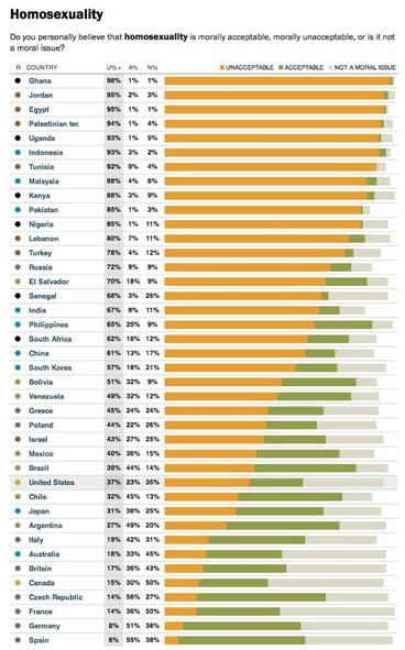 España y otros países europeos encabezan el listado de países con mayor aceptación de la homosexualidad. Fuente: Pew Research Center