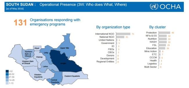 Presencia de ayuda en el país según organizaciones y sectores. Fuente: OCHA