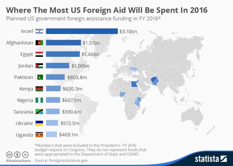 Previsiones de ayuda internacional de Estados Unidos en 2016. Fuente: Statista